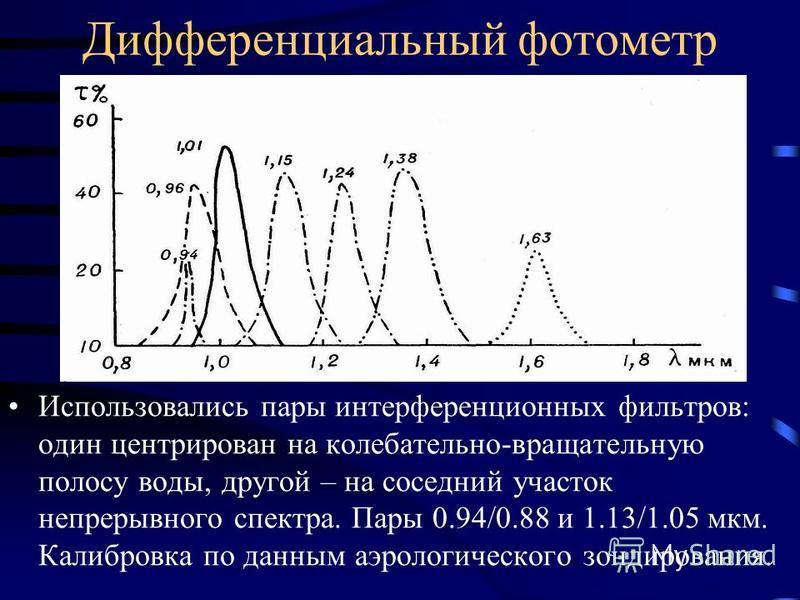 Дифференциальный фотометр Использовались пары интерференционных фильтров: один центрирован на колебательно-вращательную полосу воды, другой – на соседний участок непрерывного спектра. Пары 0.94/0.88 и 1.13/1.05 мкм. Калибровка по данным аэрологическо