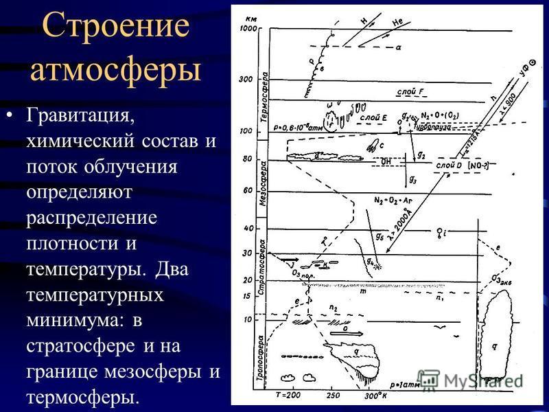 Строение атмосферы Гравитация, химический состав и поток облучения определяют распределение плотности и температуры. Два температурных минимума: в стратосфере и на границе мезосферы и термосферы.