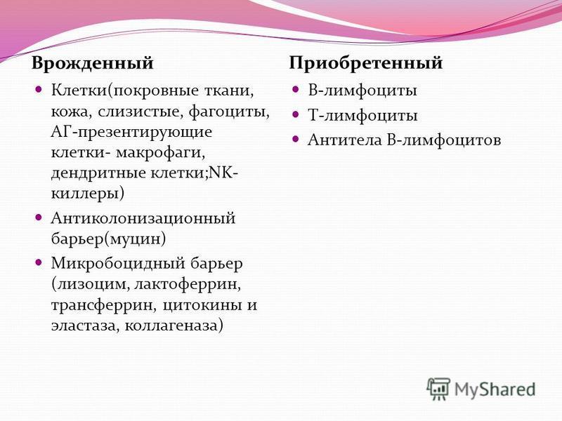 Врожденный Приобретенный Клетки(покровные ткани, кожа, слизистые, фагоциты, АГ-презентирующие клетки- макрофаги, дендритные клетки;NK- киллеры) Антиколонизационный барьер(муцин) Микробоцидный барьер (лизоцим, лактоферрин, трансферрин, цитокины и элас