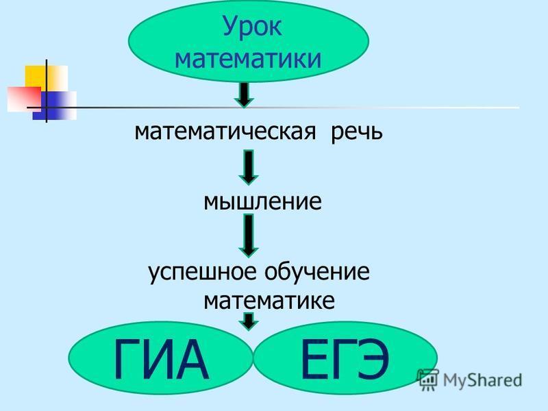 математическая речь мышление успешное обучение математике ГИА Урок математики ЕГЭ