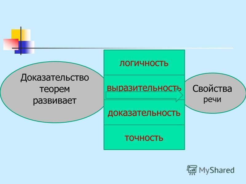 Свойства речи Доказательство теорем развивает выразительность точность логичность доказательность