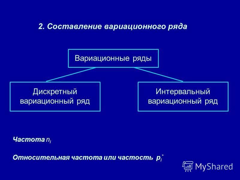 Вариационные ряды Дискретный вариационный ряд Интервальный вариационный ряд 2. Составление вариационного ряда Частота n i Относительная частота или частость р i *