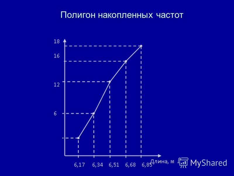 Полигон накопленных частот