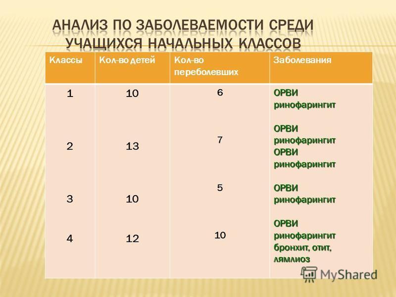 Классы Кол-во детей Кол-во переболевших Заболевания 12341234 10 13 10 12 6 7 5 10ОРВИринофарингит ОРВИринофарингит ОРВИринофарингит ОРВИринофарингит ОРВИринофарингит бронхит, отит, лямблиоз
