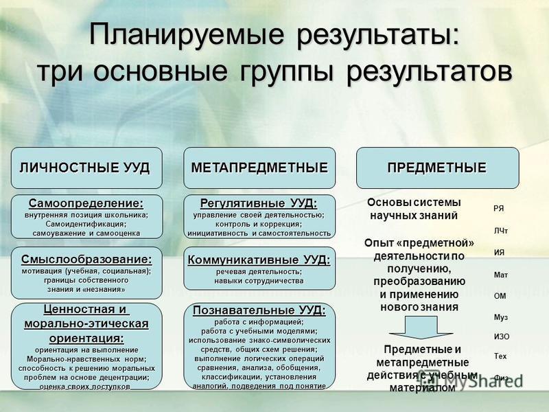 Планируемые результаты: три основные группы результатов ЛИЧНОСТНЫЕ УУД МЕТАПРЕДМЕТНЫЕПРЕДМЕТНЫЕ Самоопределение: внутренняя позиция школьника; Самоидентификация; самоуважение и самооценка Смыслообразование: мотивация (учебная, социальная); границы со