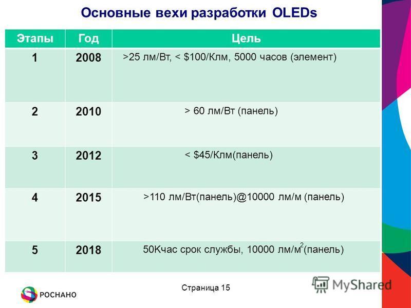 Основные вехи разработки ОLEDs Страница 15 Этапы ГодЦель 12008 >25 лм/Вт, < $100/Клм, 5000 часов (элемент) 22010 > 60 лм/Вт (панель) 32012 < $45/Клм(панель) 42015 >110 лм/Вт(панель)@10000 лм/м (панель) 52018 50Kчас срок службы, 10000 лм/м (панель) 2
