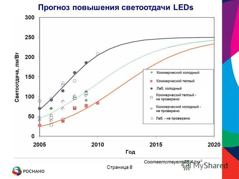 Прогноз повышения светоотдачи LEDs Страница 8