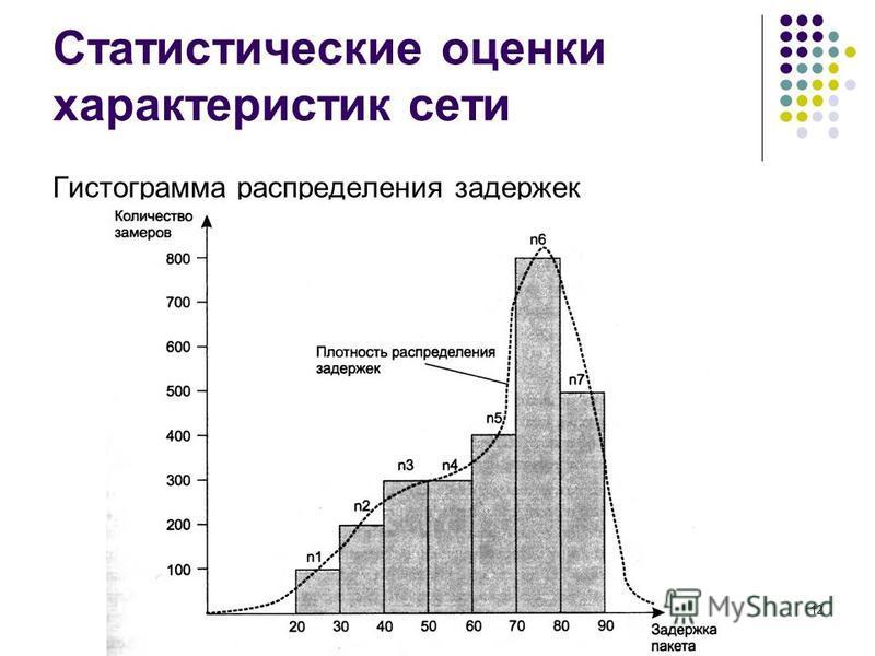 Статистические оценки характеристик сети Гистограмма распределения задержек кафедра ЮНЕСКО по НИТ12