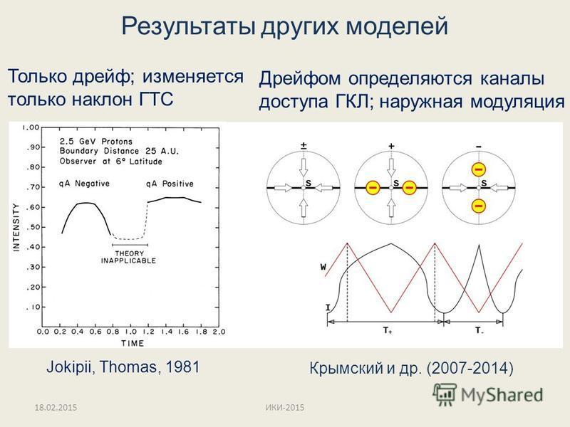 Результаты других моделей Jokipii, Thomas, 1981 Крымский и др. (2007-2014) Только дрейф; изменяется только наклон ГТС Дрейфом определяются каналы доступа ГКЛ; наружная модуляция 18.02.2015ИКИ-2015