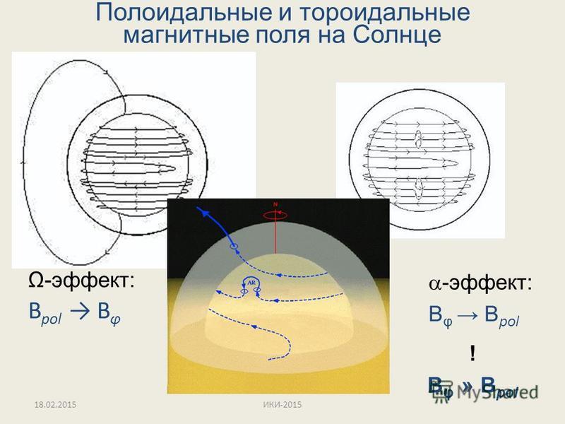 Полоидальные и тороидальные магнитные поля на Солнце Ω-эффект: B pol B φ -эффект: B φ B pol ! B φ » B pol 18.02.2015ИКИ-2015