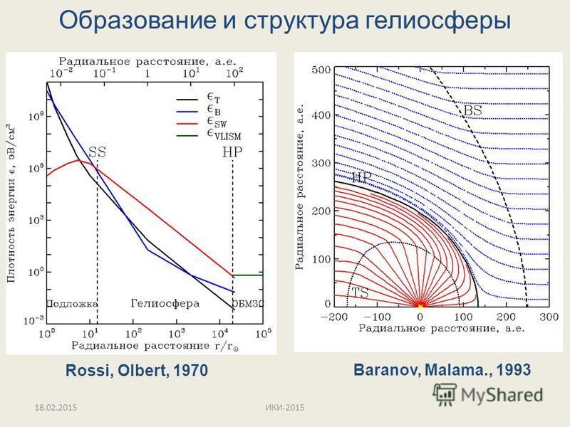 Образование и структура гелиосферы Rossi, Olbert, 1970 Baranov, Malama., 1993 18.02.2015ИКИ-2015