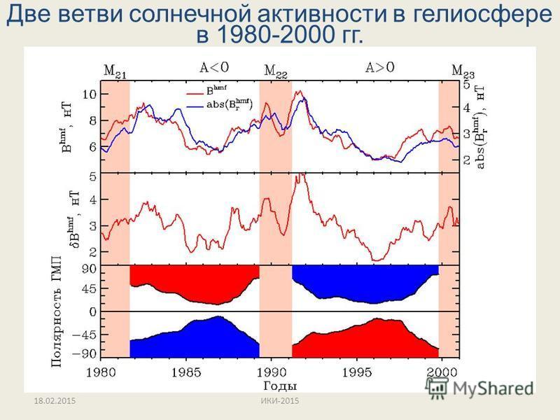 Две ветви солнечной активности в гелио сфере в 1980-2000 гг. 18.02.2015ИКИ-2015