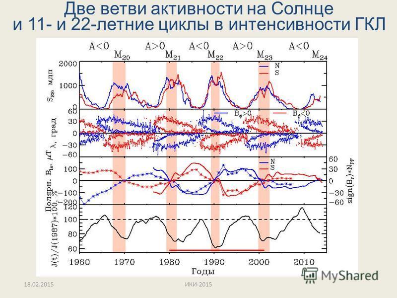 Две ветви активности на Солнце и 11- и 22-летние циклы в интенсивности ГКЛ 18.02.2015ИКИ-2015