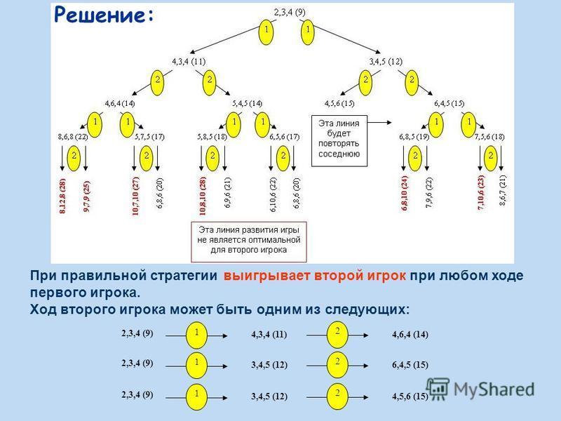 При правильной стратегии выигрывает второй игрок при любом ходе первого игрока. Ход второго игрока может быть одним из следующих: 2,3,4 (9) 1 4,3,4 (11) 2 4,6,4 (14) 2,3,4 (9) 1 3,4,5 (12) 2 4,5,6 (15) 2,3,4 (9) 1 3,4,5 (12) 2 6,4,5 (15) Решение: