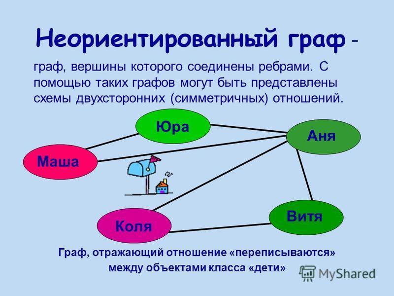 Неориентированный граф - граф, вершины которого соединены ребрами. С помощью таких графов могут быть представлены схемы двухсторонних (симметричных) отношений. Маша Юра Аня Витя Коля Граф, отражающий отношение «переписываются» между объектами класса
