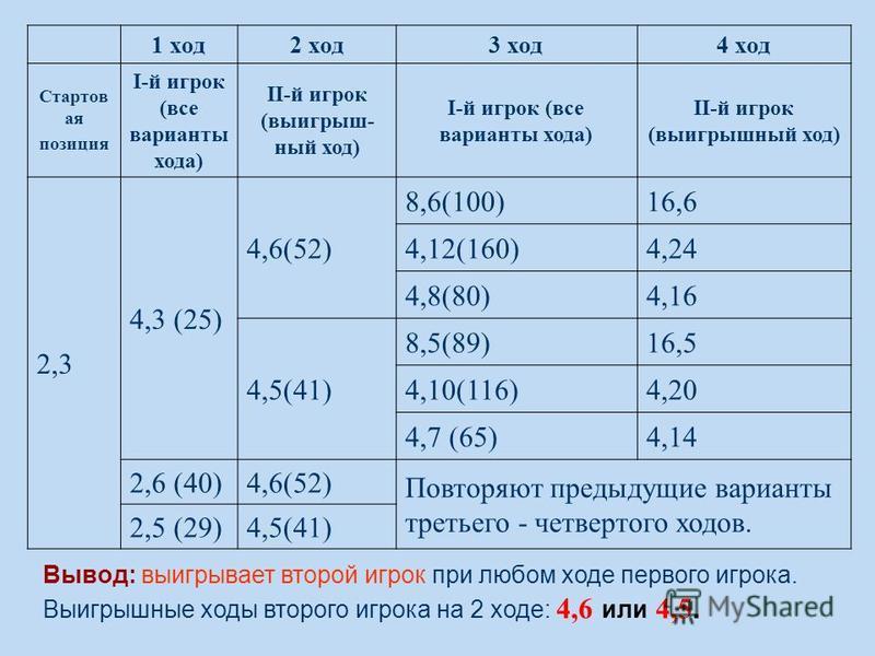 1 ход 2 ход 3 ход 4 ход Стартов ая позиция I-й игрок (все варианты хода) II-й игрок (выигрыш- ный ход) I-й игрок (все варианты хода) II-й игрок (выигрышный ход) 2,3 4,3 (25) 4,6(52) 8,6(100)16,6 4,12(160)4,24 4,8(80)4,16 4,5(41) 8,5(89)16,5 4,10(116)