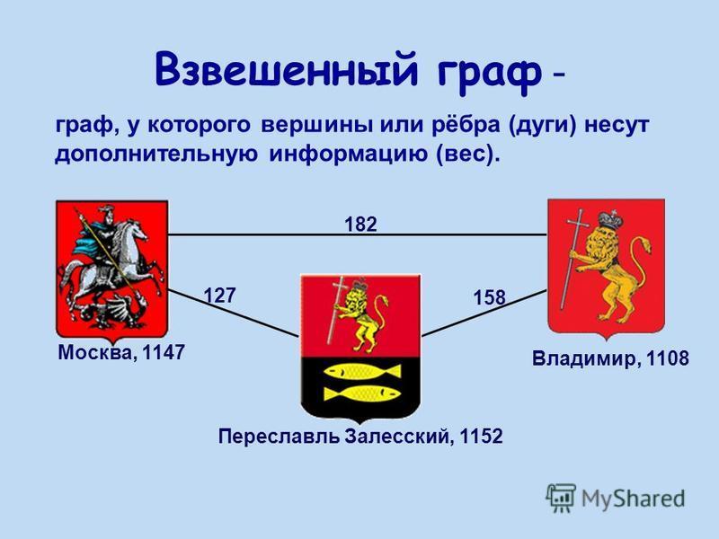 граф, у которого вершины или рёбра (дуги) несут дополнительную информацию (вес). Взвешенный граф - Москва, 1147 Переславль Залесский, 1152 Владимир, 1108 182 158 127