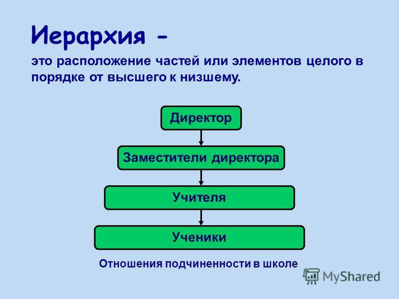 Иерархия - это расположение частей или элементов целого в порядке от высшего к низшему. Директор Заместители директора Учителя Ученики Отношения подчиненности в школе
