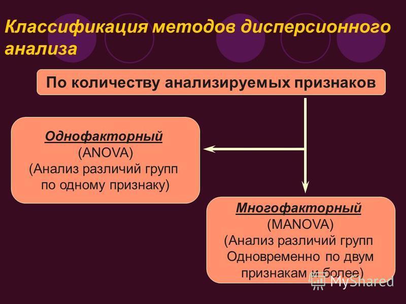 Классификация методов дисперсионного анализа По количеству анализируемых признаков Однофакторный (ANOVA) (Анализ различий групп по одному признаку) Многофакторный (МANOVA) (Анализ различий групп Одновременно по двум признакам и более)