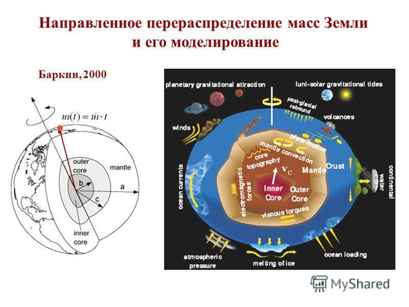 Направленное перераспределение масс Земли и его моделирование Баркин, 2000