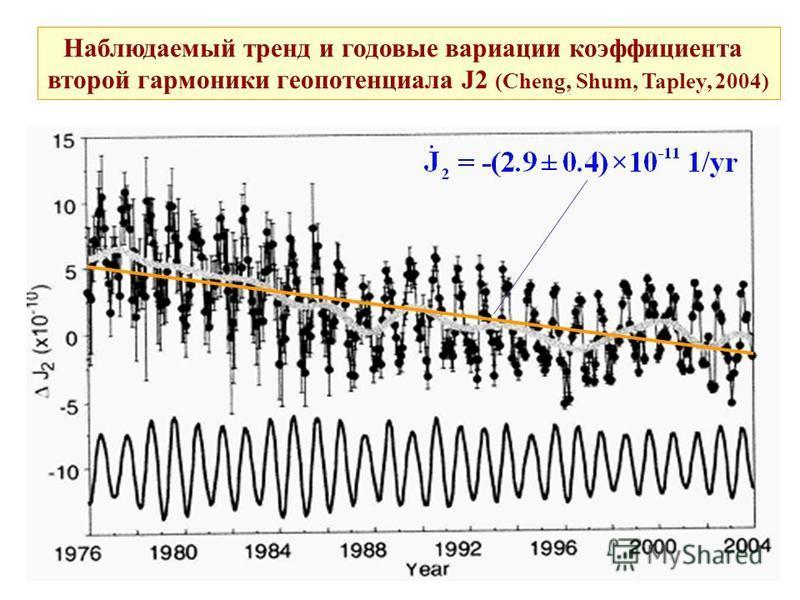 Наблюдаемый тренд и годовые вариации коэффициента второй гармоники геопотенциала J2 (Cheng, Shum, Tapley, 2004)