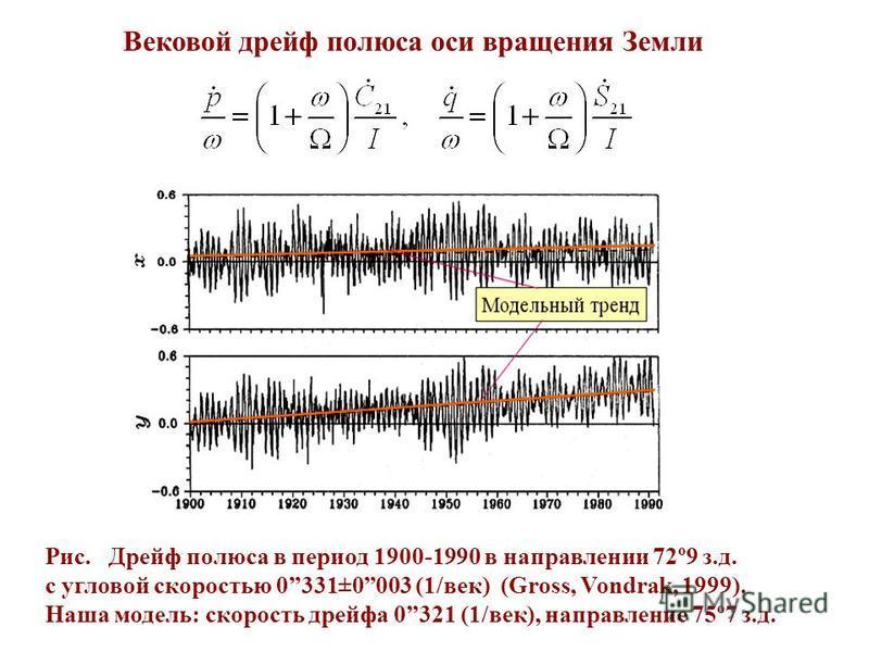 Рис. Дрейф полюса в период 1900-1990 в направлении 72º9 з.д. с угловой скоростью 0331±0003 (1/век) (Gross, Vondrak, 1999). Наша модель: скорость дрейфа 0321 (1/век), направление 75º7 з.д. Вековой дрейф полюса оси вращения Земли