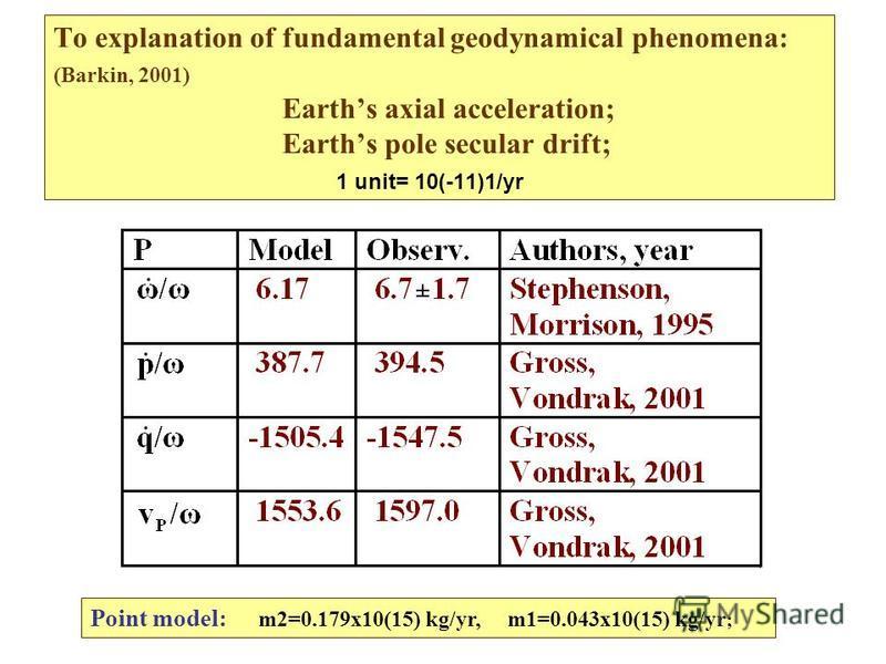 To explanation of fundamental geodynamical phenomena: (Barkin, 2001) Earths axial acceleration; Earths pole secular drift; 1 unit= 10(-11)1/yr Point model: m2=0.179x10(15) kg/yr, m1=0.043x10(15) kg/yr ;