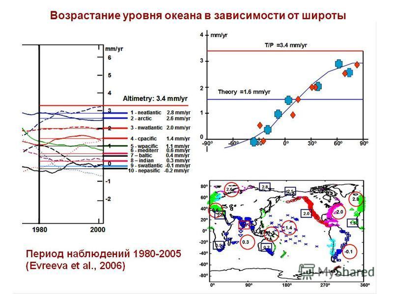 Возрастание уровня океана в зависимости от широты