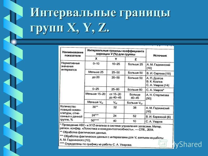 Интервальные границы групп X, Y, Z.