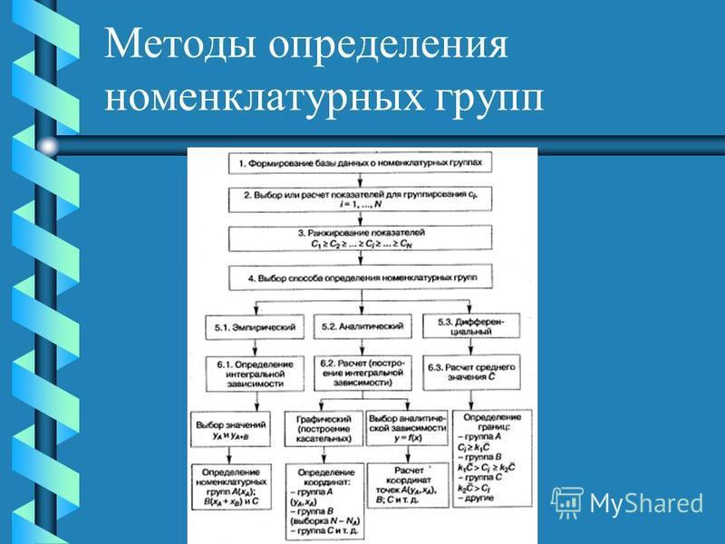 Методы определения номенклатурных групп