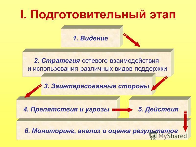 I. Подготовительный этап 1. Видение 2. Стратегия сетевого взаимодействия и использования различных видов поддержки 6. Мониторинг, анализ и оценка результатов 3. Заинтересованные стороны 4. Препятствия и угрозы 5. Действия