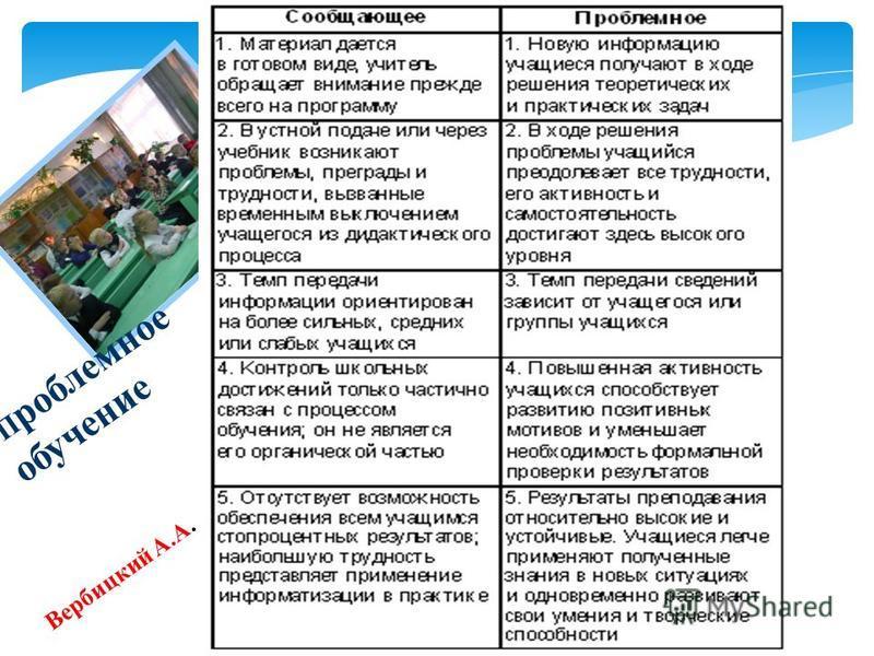 П роблемное обучение Вербицкий А.А.