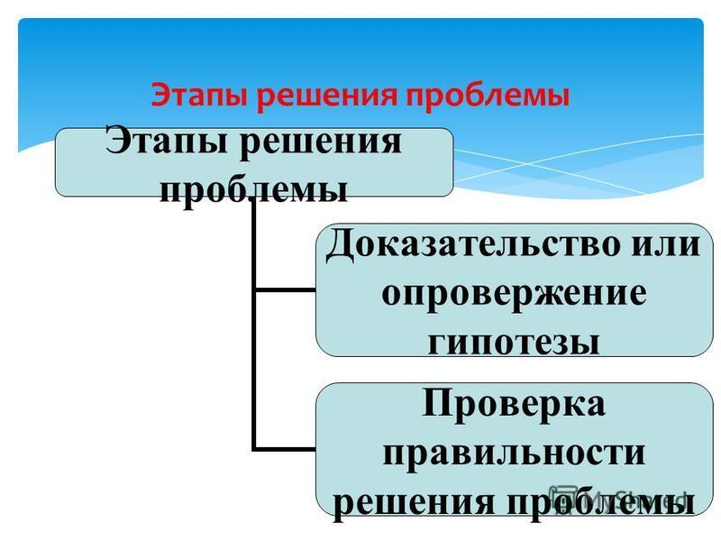 Этапы решения проблемы Доказательство или опровержение гипотезы Проверка правильности решения проблемы