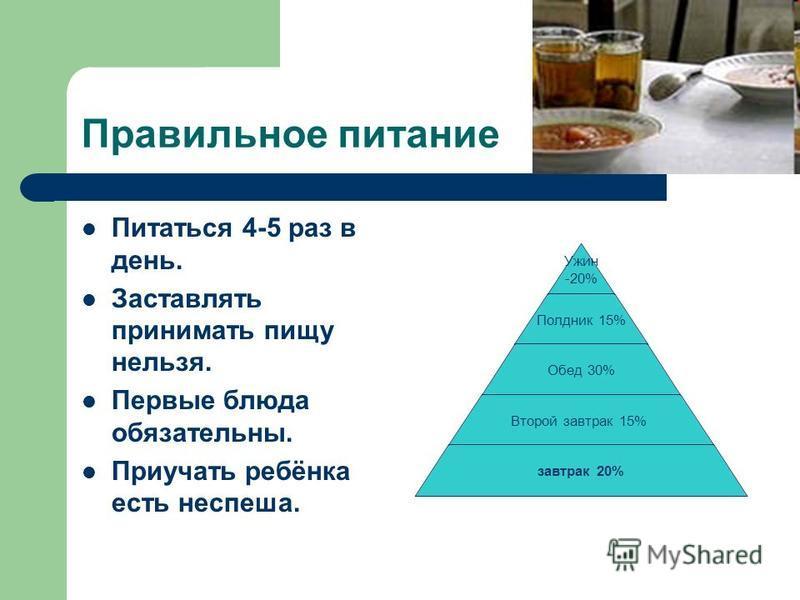 Правильное питание Питаться 4-5 раз в день. Заставлять принимать пищу нельзя. Первые блюда обязательны. Приучать ребёнка есть не спеша. Ужин -20% Полдник 15% Обед 30% Второй завтрак 15% завтрак 20%