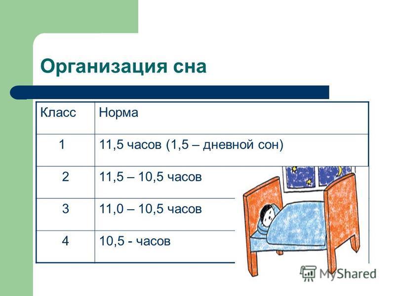 Организация сна Класс Норма 111,5 часов (1,5 – дневной сон) 211,5 – 10,5 часов 311,0 – 10,5 часов 410,5 - часов