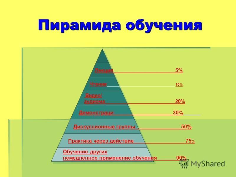 Пирамида обучения Лекция 5% Чтение 10% Видео/ аудио ма 20% Демонстраци 30% Дискуссионные группы _______________50% Практика через действие 75% Обучение других немедленное применение обучения 90%