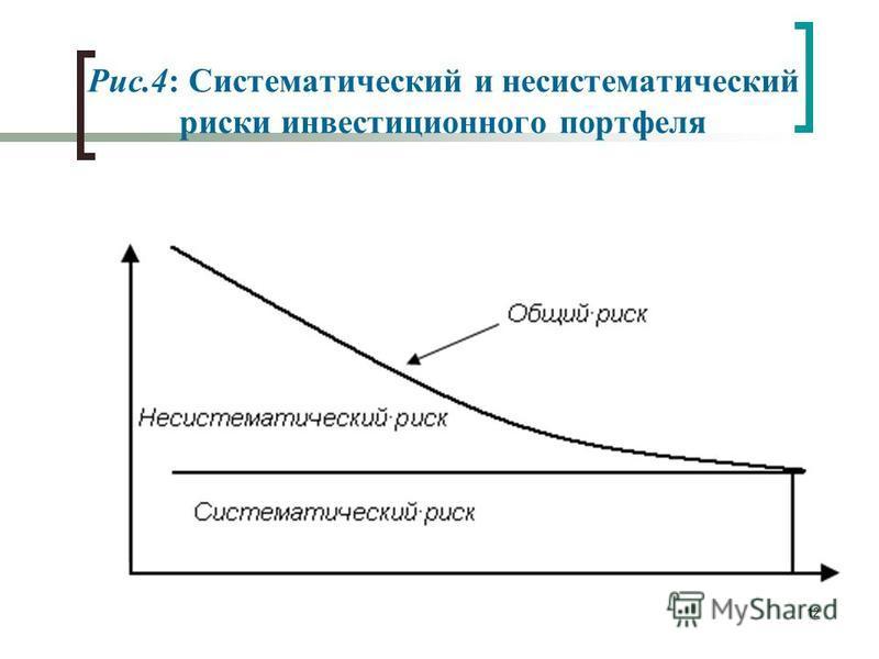 12 Рис.4: Систематический и несистематический риски инвестиционного портфеля