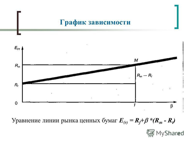 22 График зависимости Уравнение линии рынка ценных бумаг E (r) = R f + *(R m - R t )
