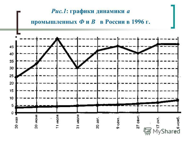 6 Рис.1: графики динамики а промышленных Ф и В в России в 1996 г.