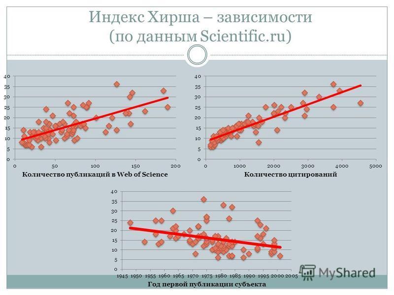 Индекс Хирша – зависимости (по данным Scientific.ru)