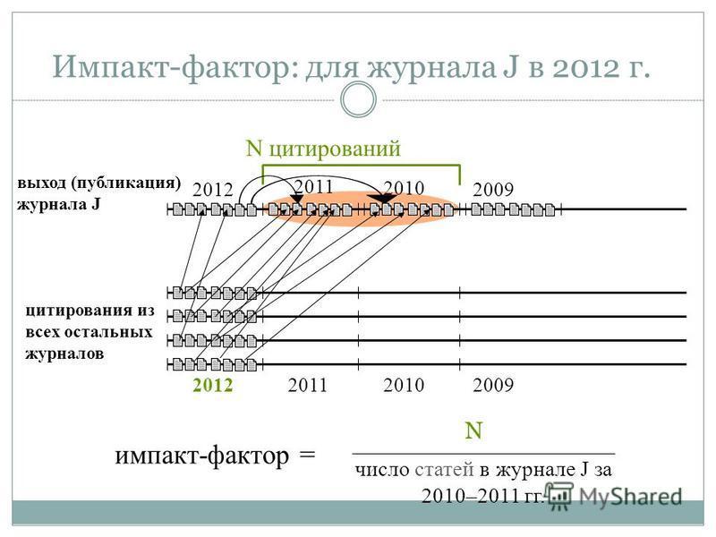 Импакт-фактор: для журнала J в 2012 г. выход (публикация) журнала J 2010 2009 цитирования из всех остальных журналов 201220112010 2009 N цитирований импакт-фактор = N число статей в журнале J за 2010–2011 гг. 2012 2011