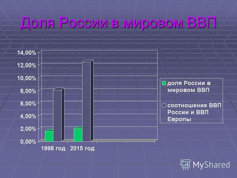 Доля России в мировом ВВП