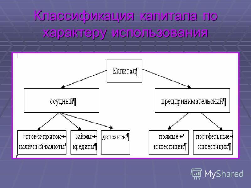 Классификация капитала по характеру использования