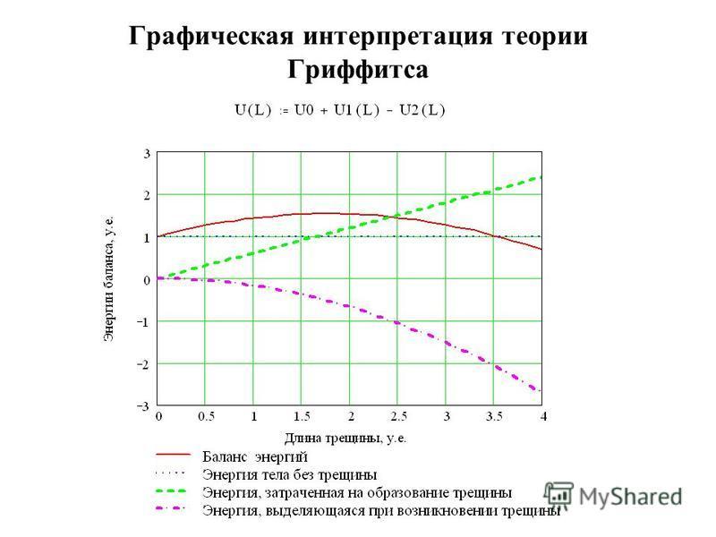 Графическая интерпретация теории Гриффитса