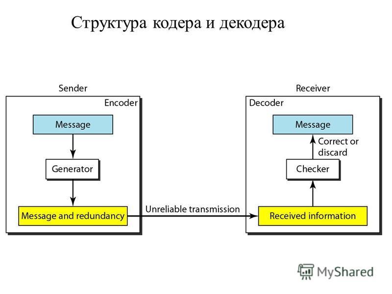 Структура кодера и декодера
