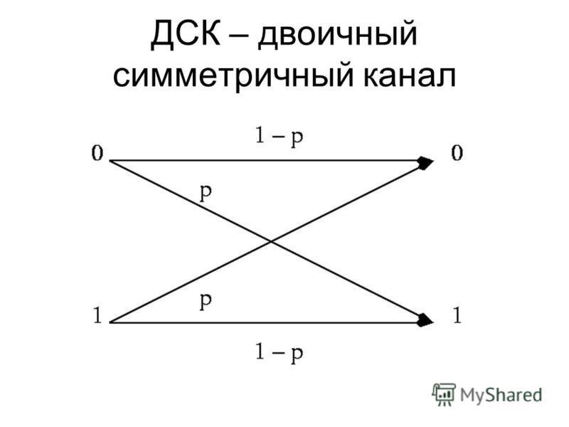 ДСК – двоичный симметричный канал