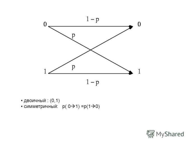 двоичный : (0,1) симметричный: p( 0 1) =p(1 0)