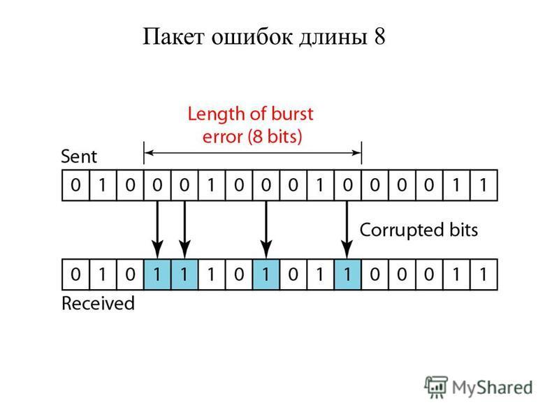 Пакет ошибок длины 8
