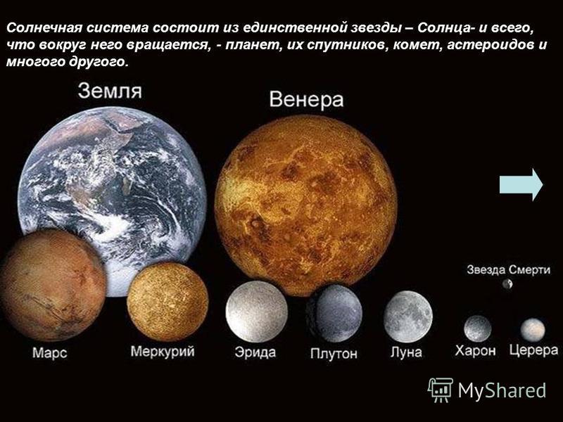 Солнечная система состоит из единственной звезды – Солнца- и всего, что вокруг него вращается, - планет, их спутников, комет, астероидов и многого другого.