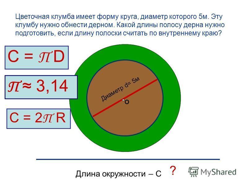 Диаметр d= 5 м О ? Длина окружности – С Цветочная клумба имеет форму круга, диаметр которого 5 м. Эту клумбу нужно обнести дерном. Какой длины полосу дерна нужно подготовить, если длину полоски считать по внутреннему краю? С = П D П 3,14 С = 2 П R